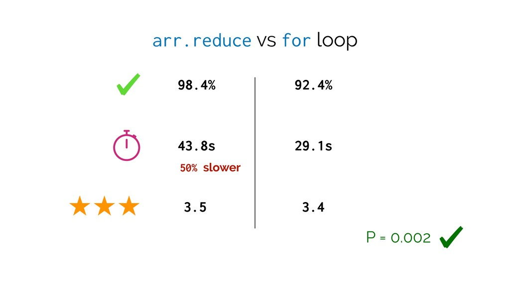arr.reduce vs for loop 98.4% 92.4% 43.8s 29.1s ...