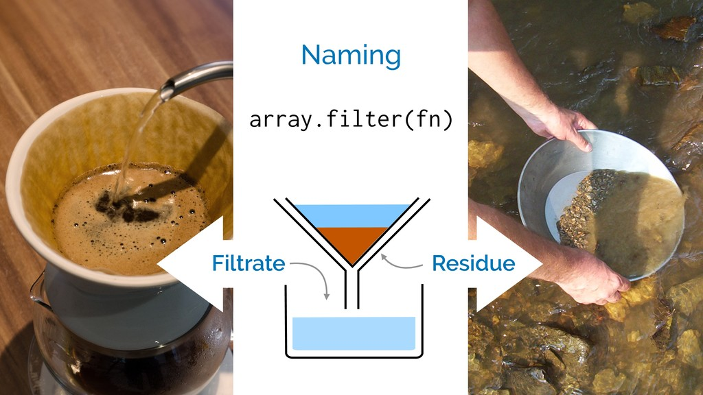 array.filter(fn) Naming Residue Filtrate