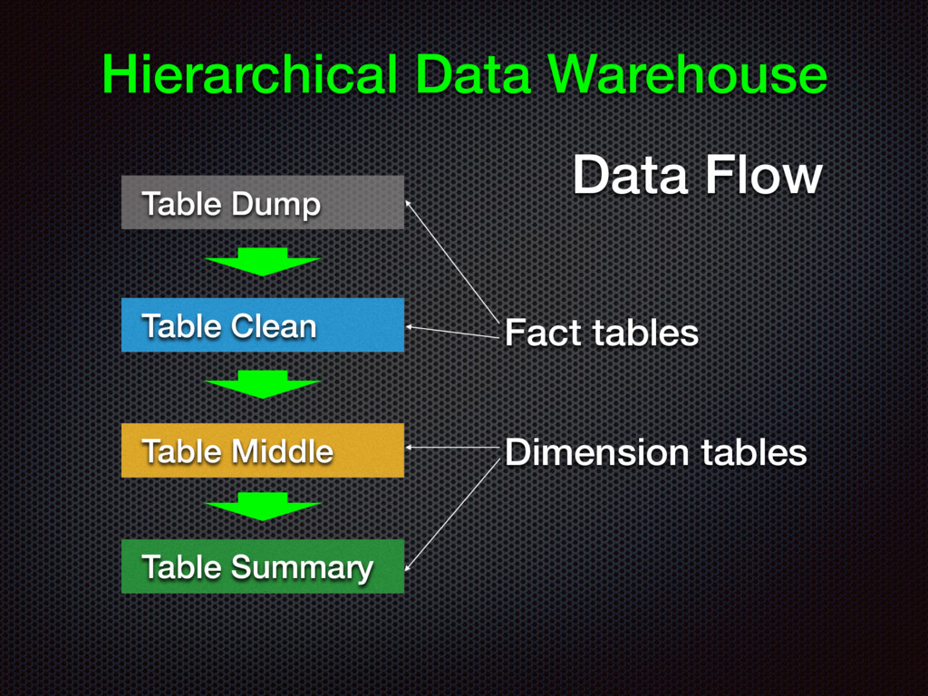 Hierarchical Data Warehouse Table Dump Table Cl...