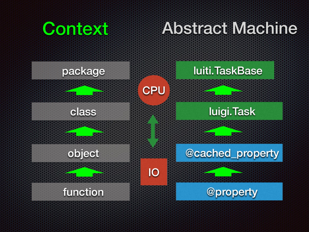 Context Abstract Machine luiti.TaskBase luigi.T...