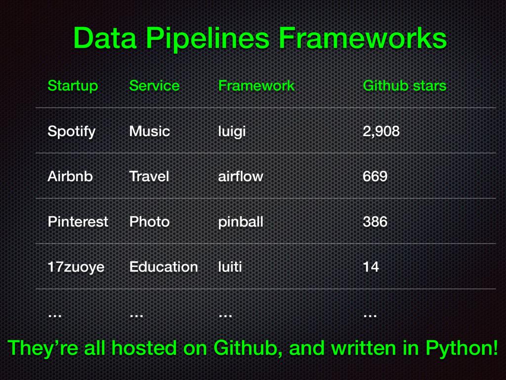 Data Pipelines Frameworks Startup Service Frame...