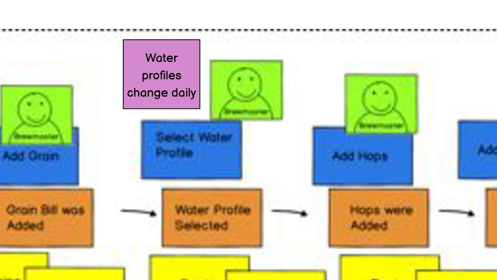 Water profiles change daily