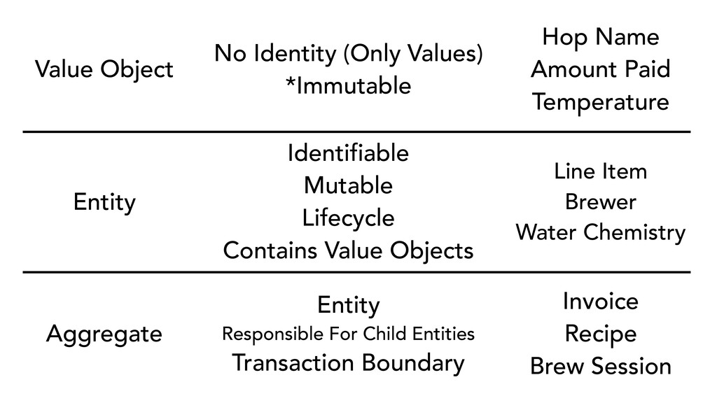 Value Object No Identity (Only Values) *Immutab...