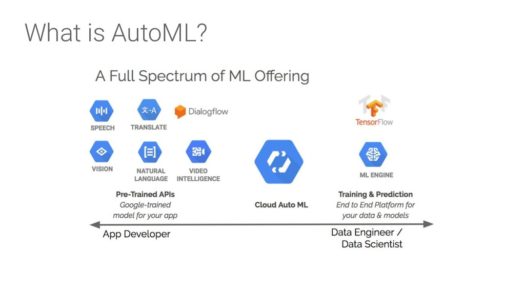 What is AutoML?