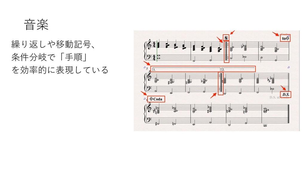 音楽 繰り返しや移動記号、 条件分岐で「手順」 を効率的に表現している