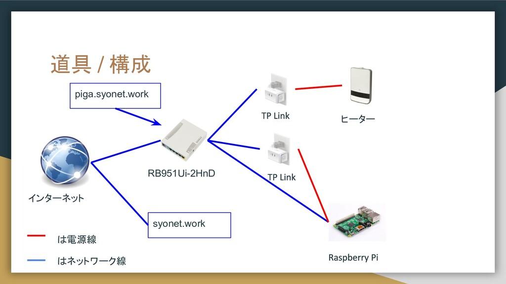 道具 / 構成 インターネット RB951Ui-2HnD ヒーター は電源線 はネットワーク線...