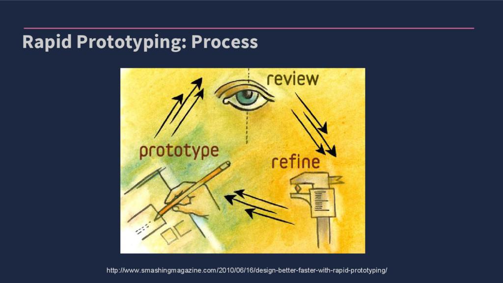 Rapid Prototyping: Process http://www.smashingm...