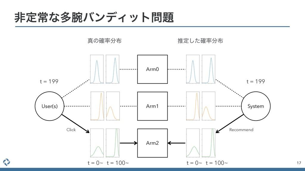 ඇఆৗͳଟόϯσΟοτ 17 Arm0 Arm1 Arm2 User(s) System...