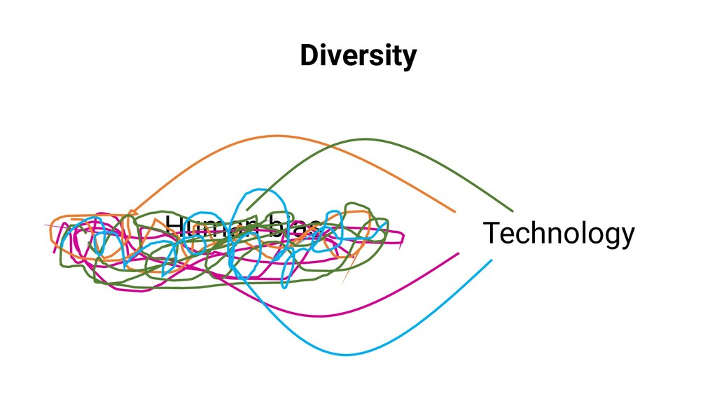 Human bias Technology Diversity