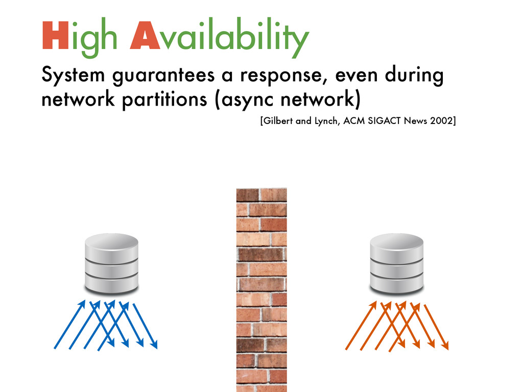 High Availability System guarantees a response...