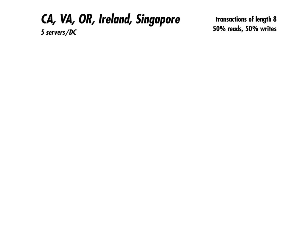 CA, VA, OR, Ireland, Singapore 5 servers/DC tra...