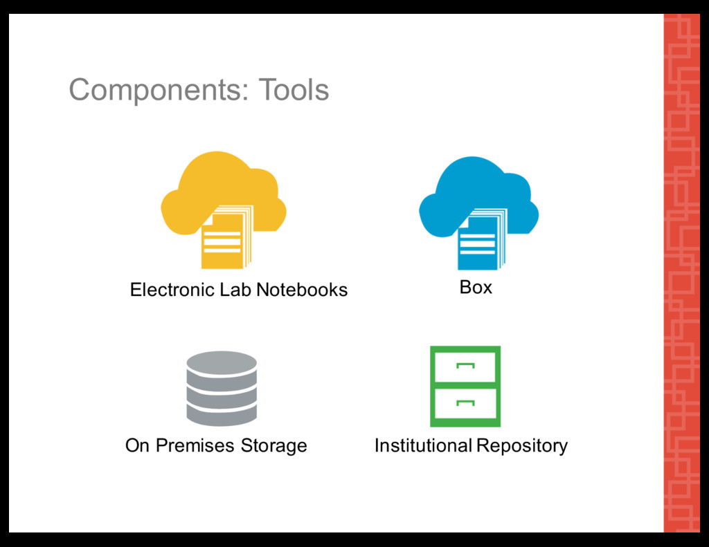 Components:  Tools On  Premises  Storage Instit...