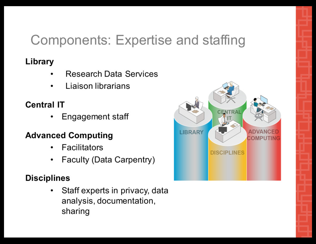 Components:  Expertise  and  staffing Library •...