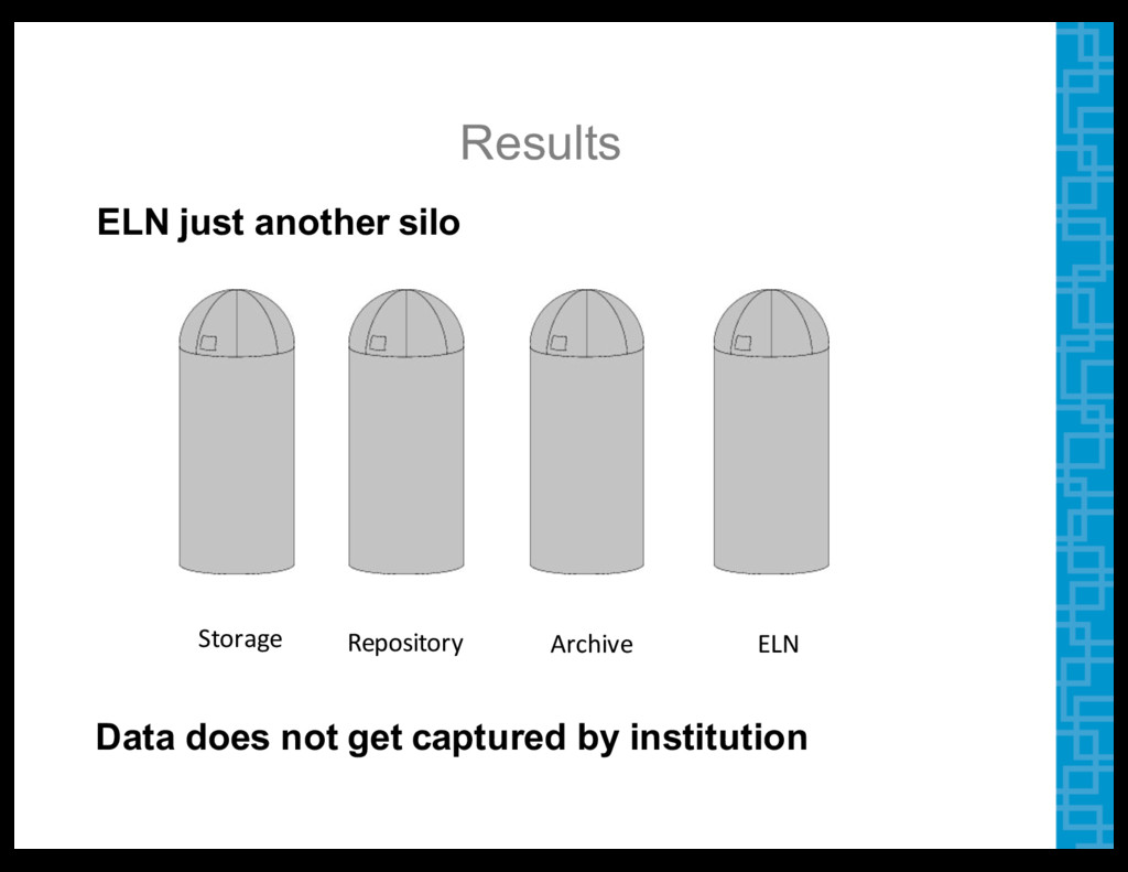 Results ELN  just  another  silo     Storage Re...