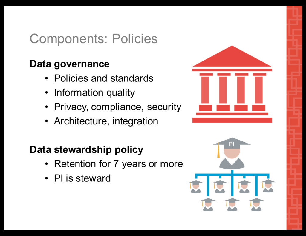 Components:  Policies Data  governance • Polici...