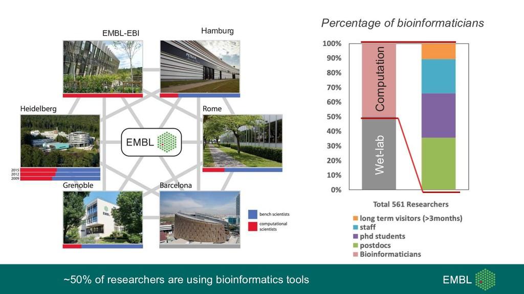 EMBL-EBI Hamburg ~50% of researchers are using ...