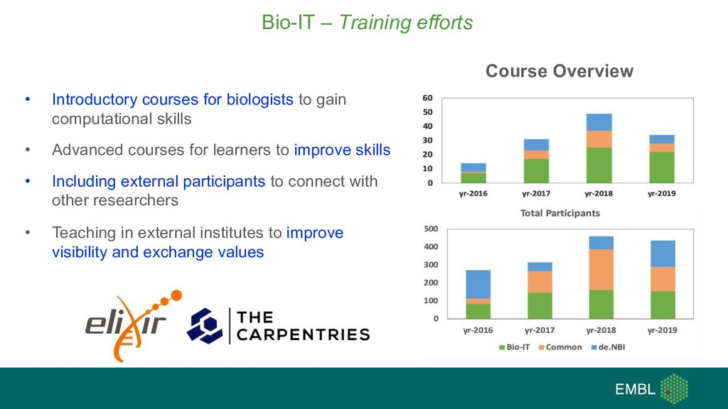 Bio-IT – Training efforts Course Overview • Int...
