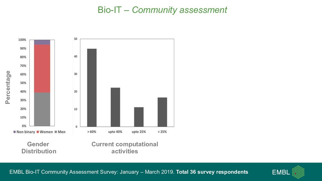 Bio-IT – Community assessment EMBL Bio-IT Commu...