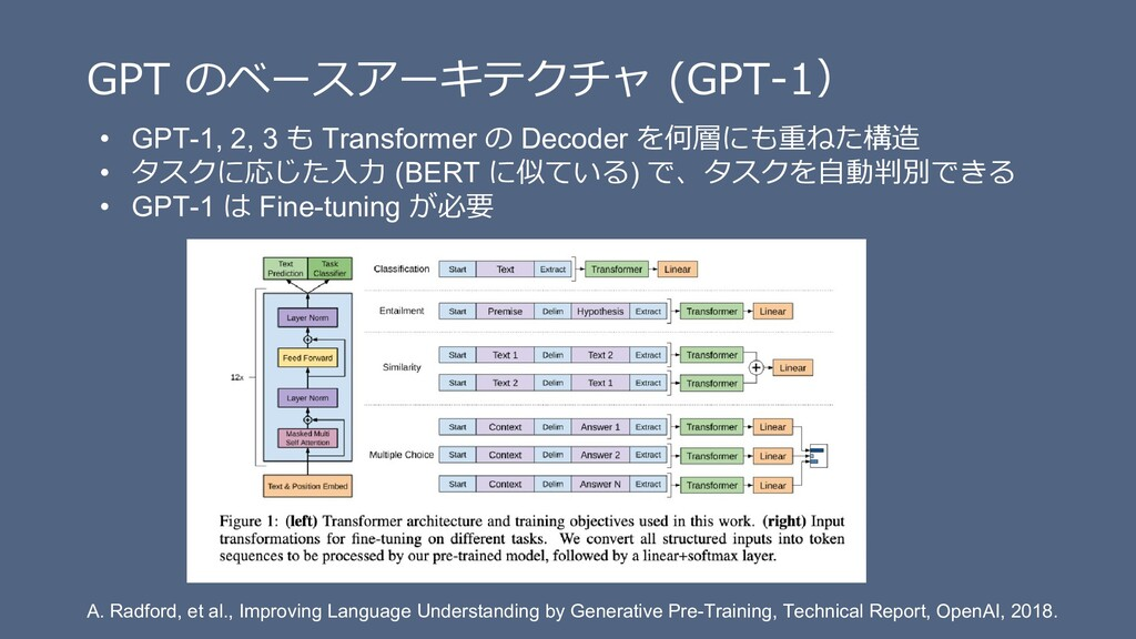 GPT のベースアーキテクチャ (GPT-1) • GPT-1, 2, 3 も Transfo...