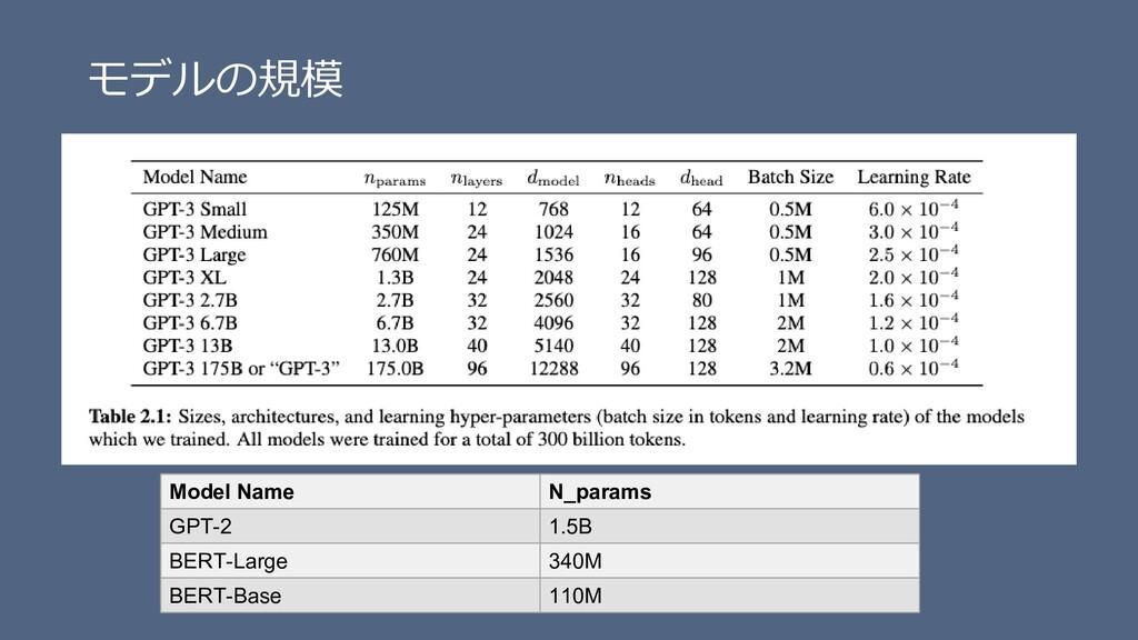 モデルの規模 Model Name N_params GPT-2 1.5B BERT-Larg...