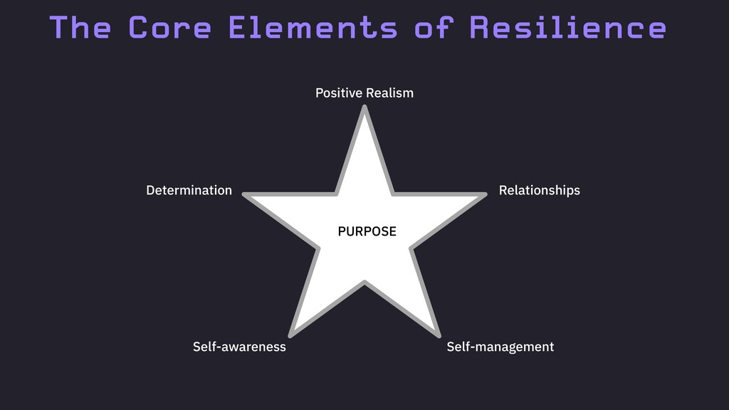 The Core Elements of Resilience PURPOSE Positiv...