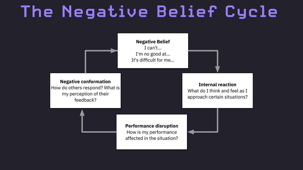 The Negative Belief Cycle Negative conformation...