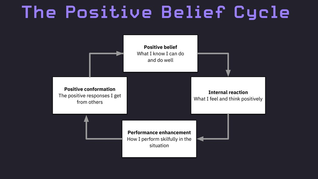 The Positive Belief Cycle Positive conformation...