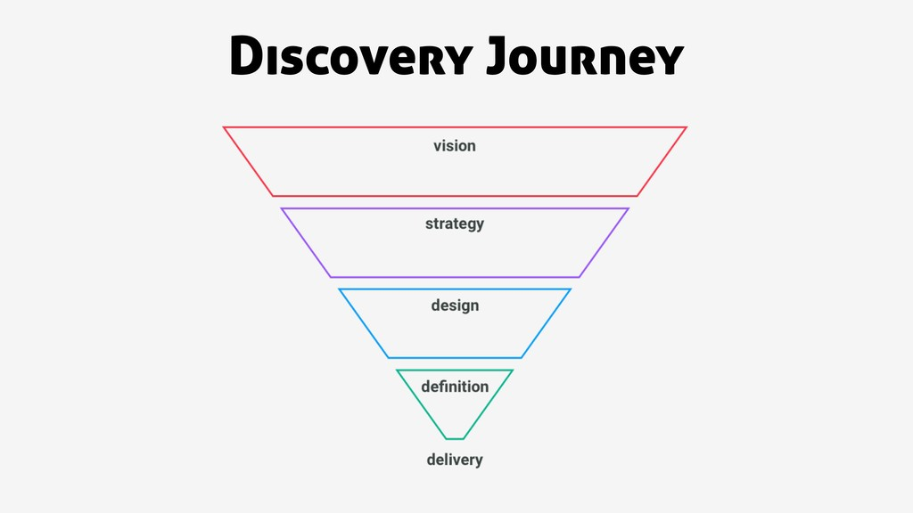 Discovery Journey