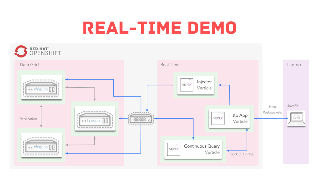 Real-Time Demo Continuous Query Verticle Http A...
