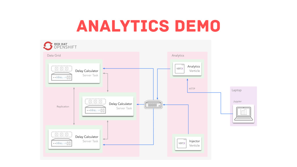Analytics Demo Data Grid Replication Delay Calc...