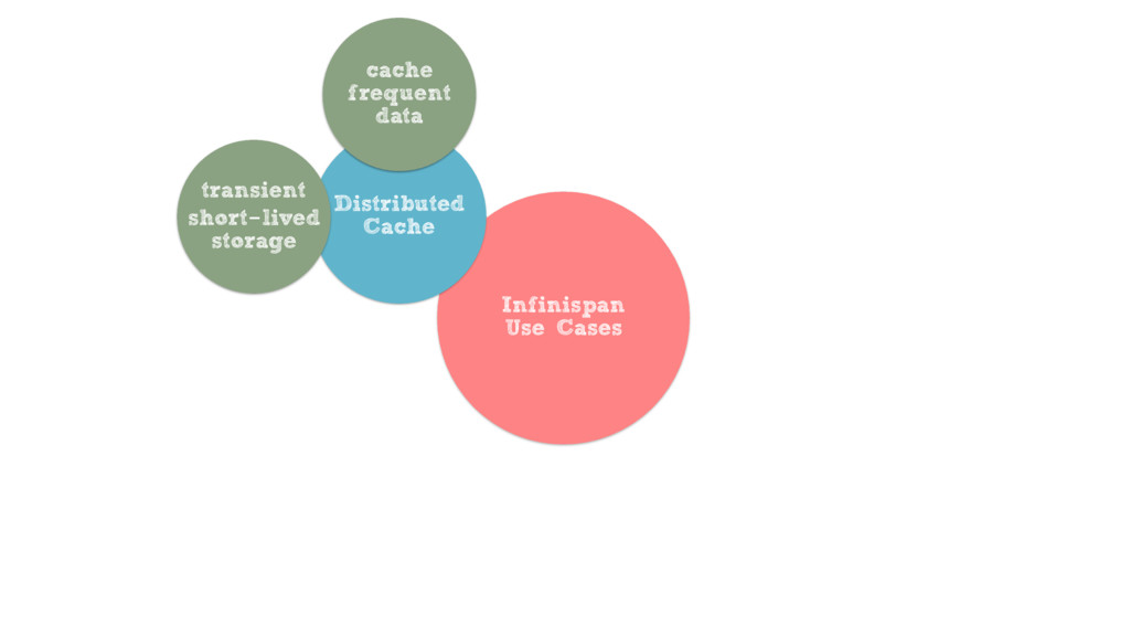 Infinispan Use Cases Distributed Cache cache fr...
