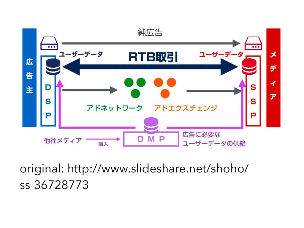 original: http://www.slideshare.net/shoho/ ss-3...