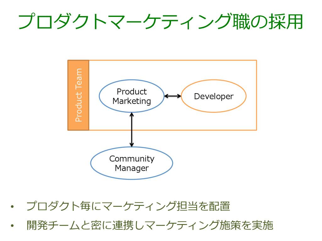 プロダクトマーケティング職の採⽤用 • プロダクト毎にマーケティング担当を配置 • 開発チ...