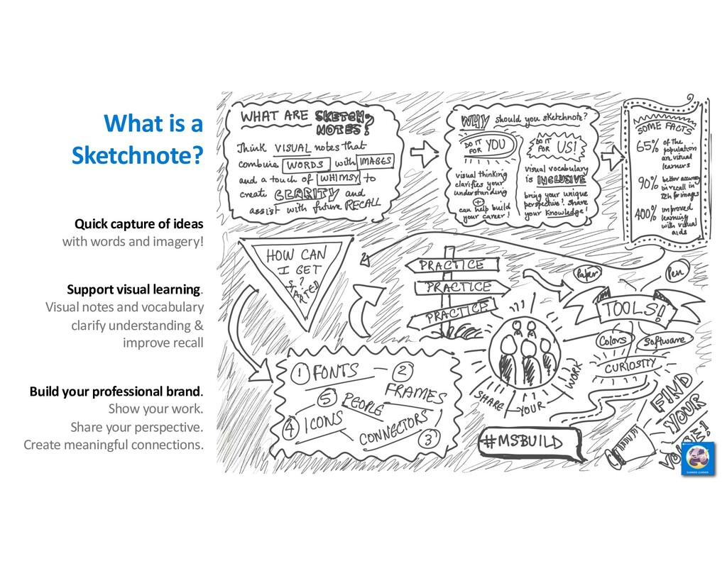 What is a Sketchnote? Quick capture of ideas wi...
