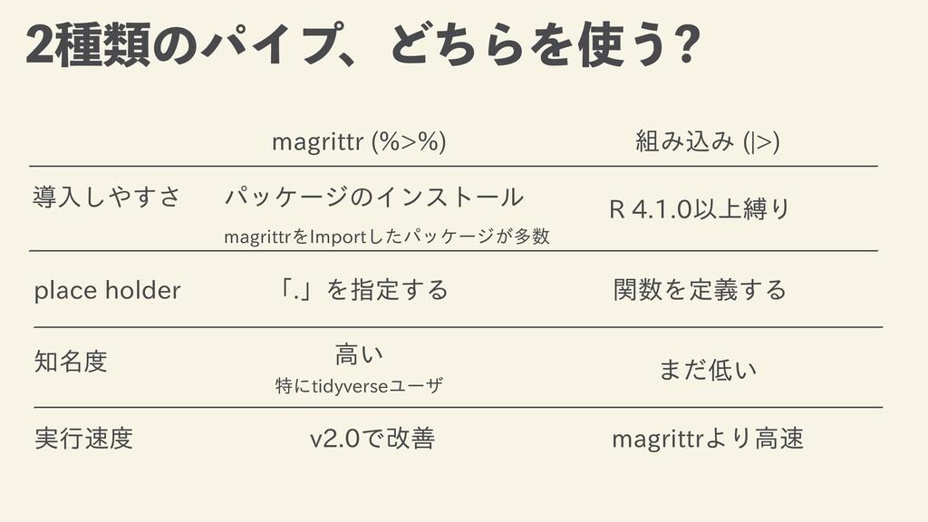 छྨͷύΠϓɺͲͪΒΛ͏ magrittr (%>%) 組み込み (|>) R 4.1.0...