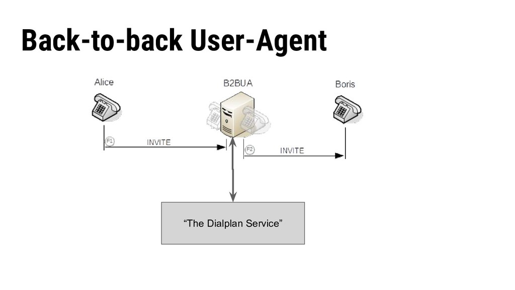 "Back-to-back User-Agent ""The Dialplan Service"""