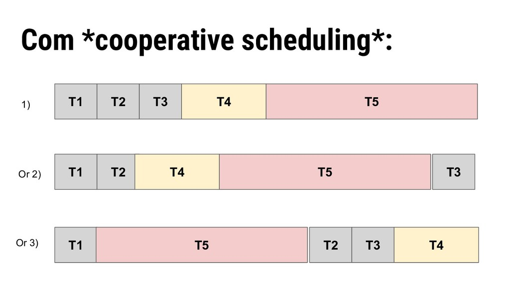 Com *cooperative scheduling*: T1 T2 T3 T4 T5 T1...
