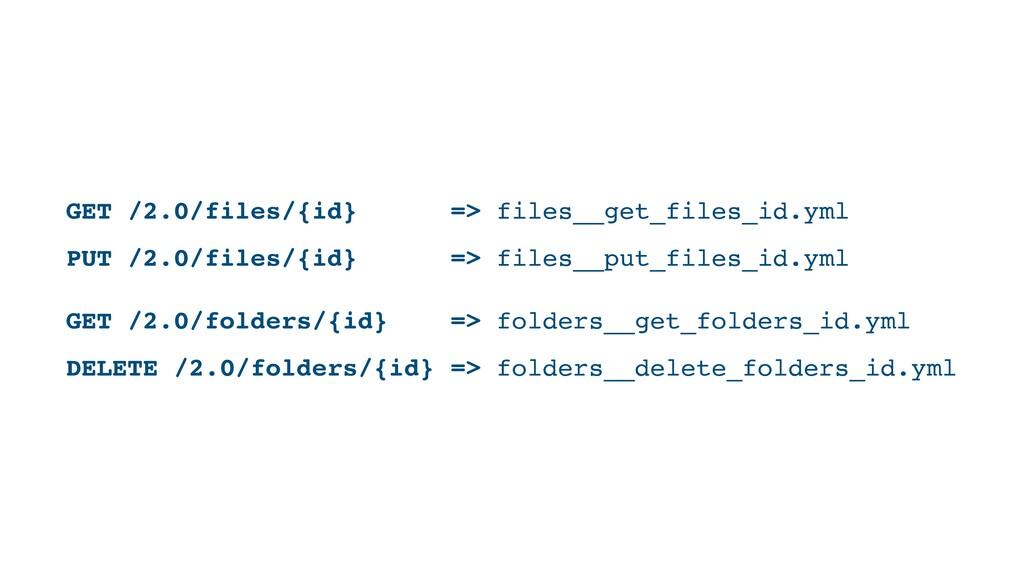PUT /2.0/files/{id} => files__put_files_id.yml ...