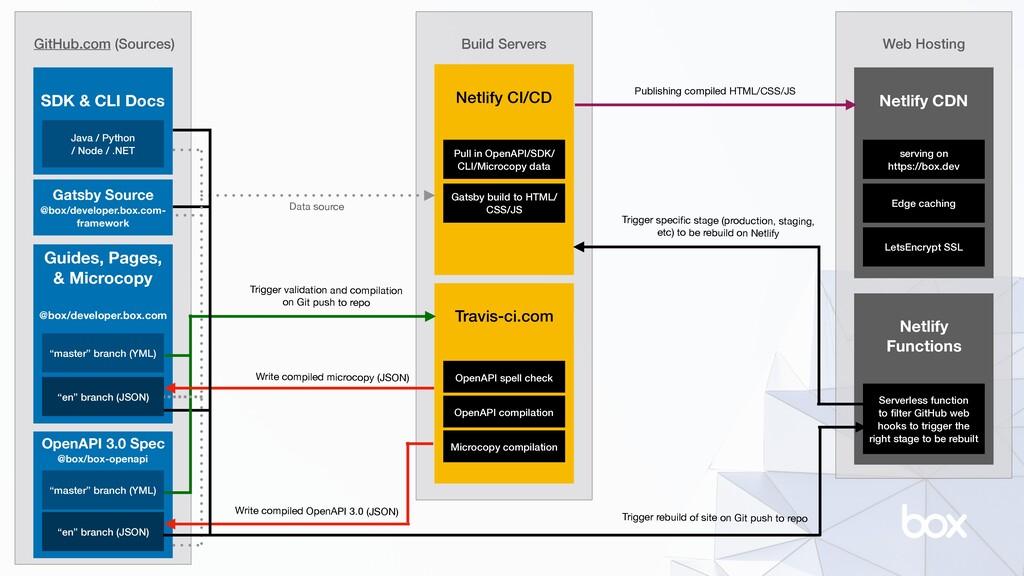 Web Hosting Netlify Functions Build Servers Git...