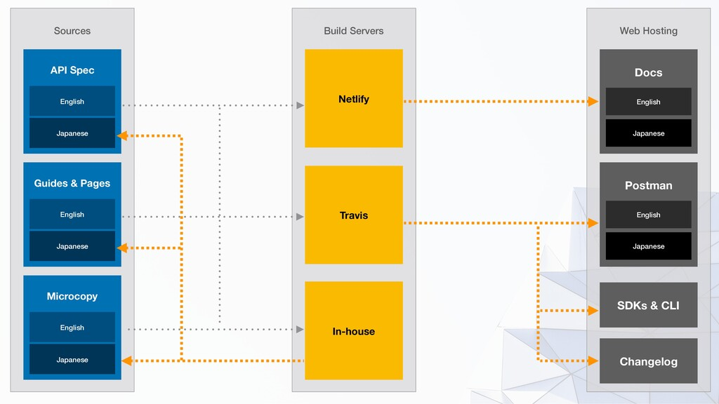 Sources Build Servers Netlify Travis In-house A...