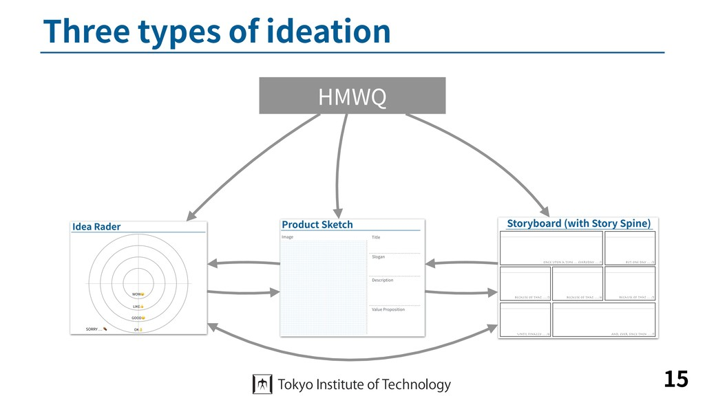 Three types of ideation 15 HMWQ
