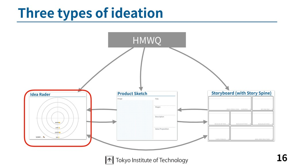 Three types of ideation 16 HMWQ