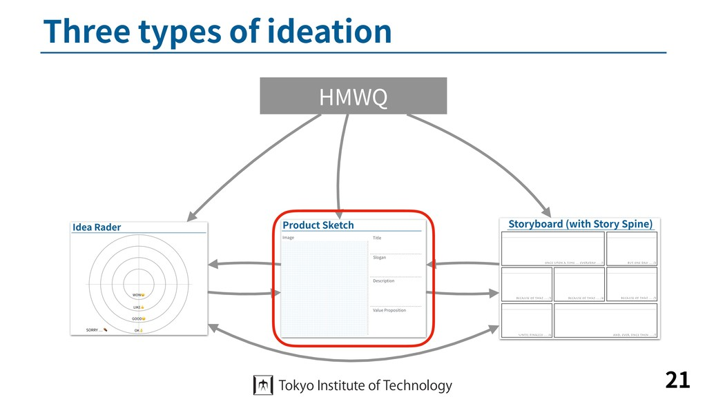 Three types of ideation 21 HMWQ