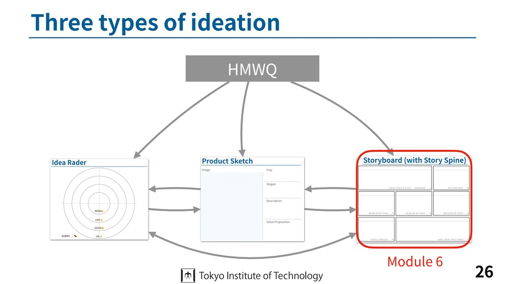 Three types of ideation 26 HMWQ Module 6