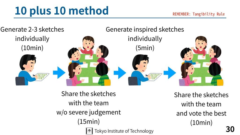 10 plus 10 method 30 Generate 2-3 sketches ind...