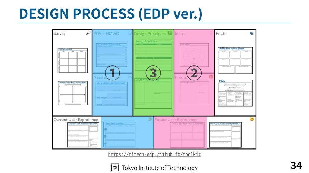 DESIGN PROCESS (EDP ver.) 34 https://titech-edp...