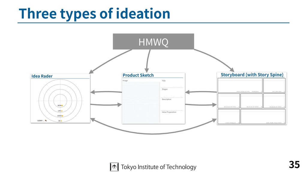 Three types of ideation 35 HMWQ