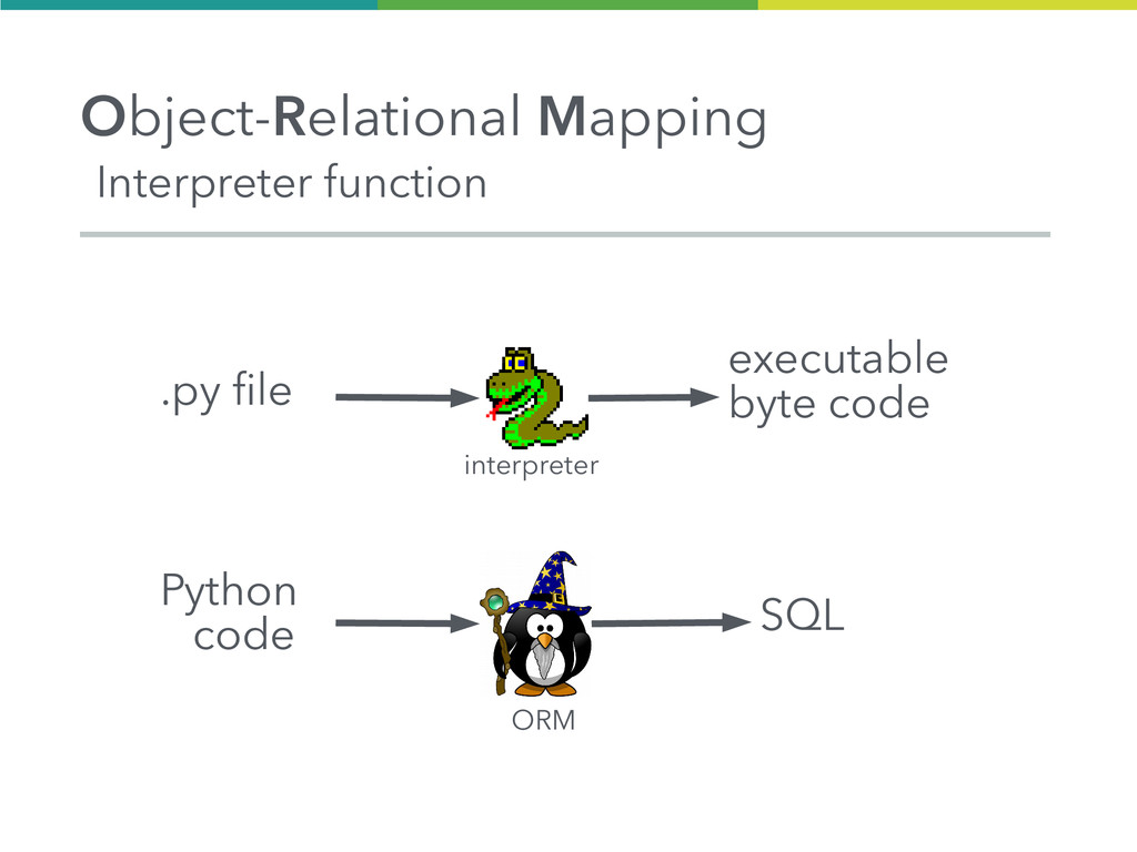 Interpreter function Object-Relational Mapping ...