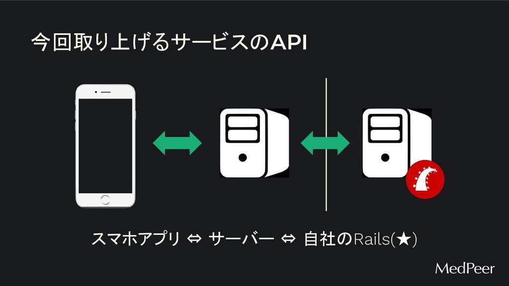 今回取り上げるサービスのAPI スマホアプリ ⇔ サーバー ⇔ 自社のRails(★)