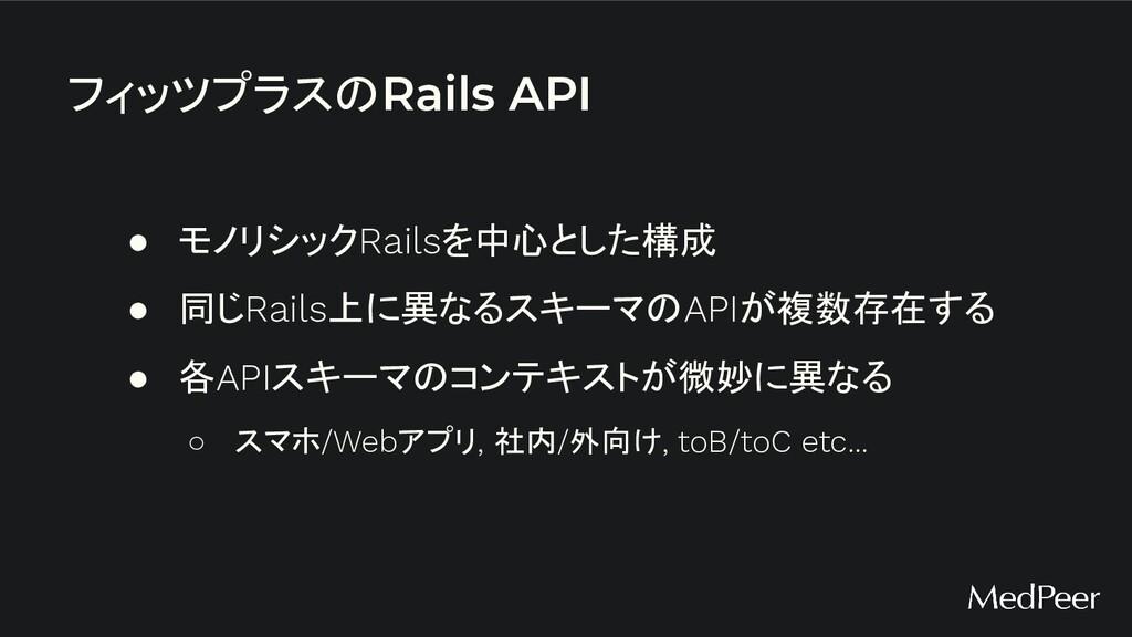 フィッツプラスのRails API ● モノリシックRailsを中心とした構成 ● 同じRai...